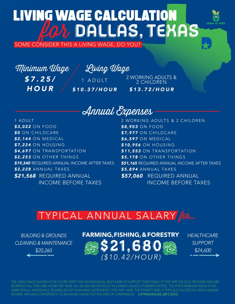 Is the typical annual salary for farming in Dallas acceptable?